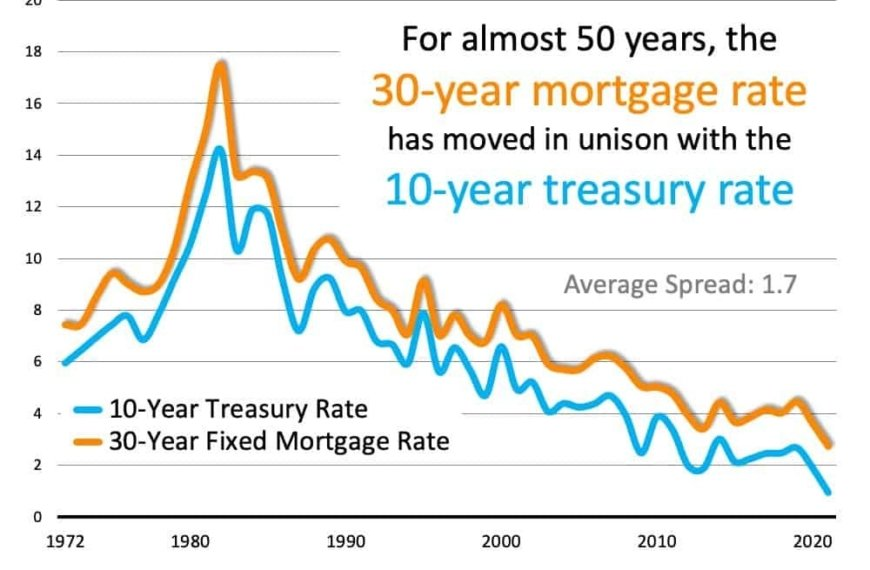 The Reason Mortgage Rates Are Projected to Increase and What it Means for You